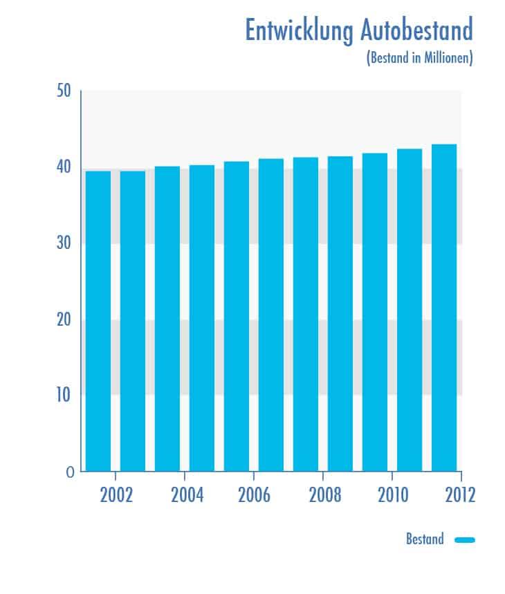 Entwicklung Autobestand 2002-2012