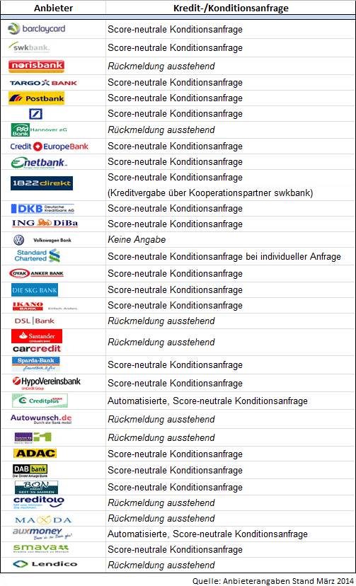 Kreditanfrage Grafik